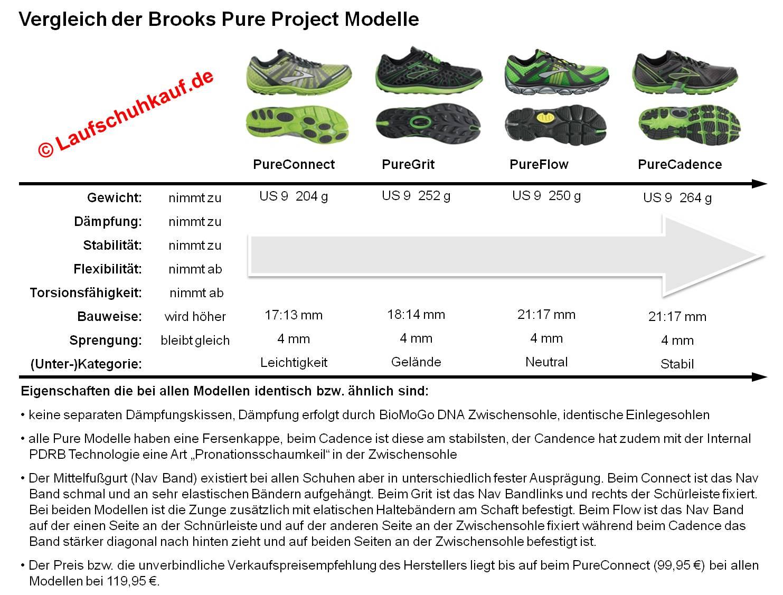 Brooks Pure Project Unterschiede zwischen den Modellen (c) Laufschuhkauf.de