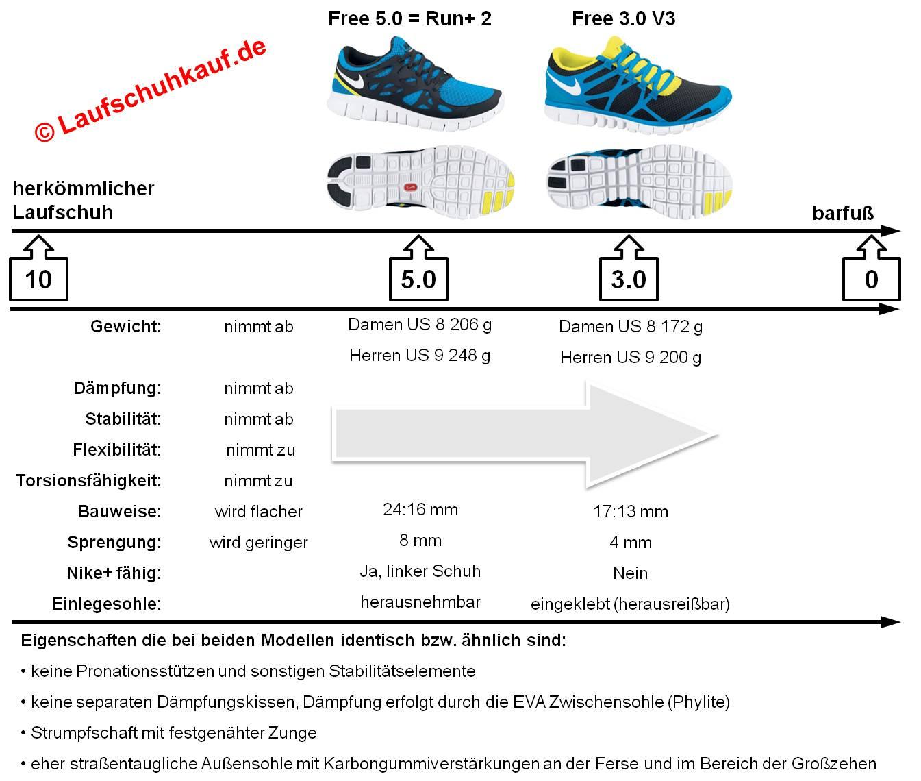 Nike Free Unterschiede zwischen den Modellen (c) Laufschuhkauf.de