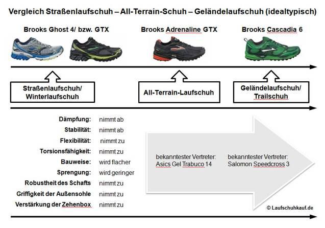 Vergleich Straßenlaufschuh - All-Terrain-Laufschuh - Geländelaufschuh (idealtypisch)