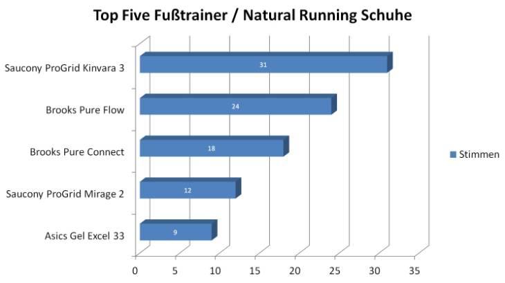 Top Five Natural Running Schuhe Laufschuhkauf.de Wahl zum Laufschuh des Jahres 2012