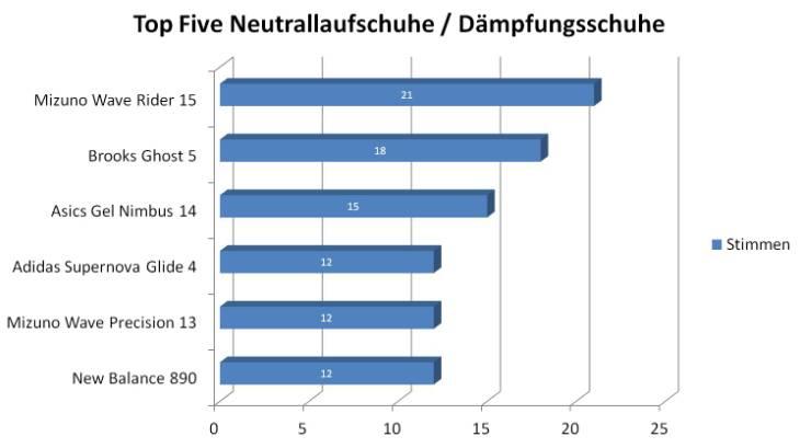 Top Five Neutrallaufschuhe Laufschuhkauf.de Wahl zum Laufschuh des Jahres 2012