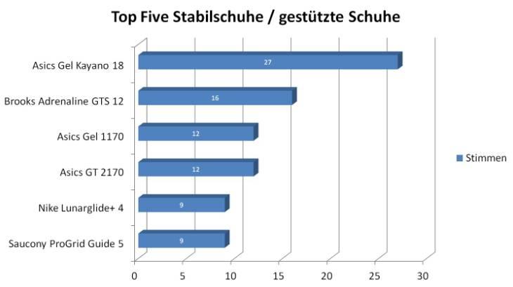 Top Five Stabilschuhe Laufschuhkauf.de Wahl zum Laufschuh des Jahres 2012