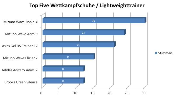 Top Five Wettkampfschuhe Laufschuhkauf.de Wahl zum Laufschuh des Jahres 2012