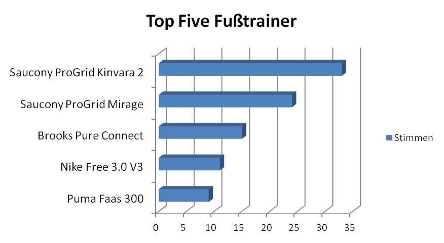 Wahl zum Laufschuh des Jahres 2011 Top Five Fusstrainer  (c) Laufschuhkauf.de