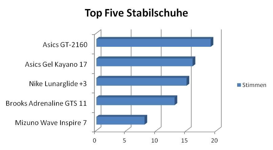 Wahl zum Laufschuh des Jahres 2011 Top Five Stabilschuhe  (c) Laufschuhkauf.de