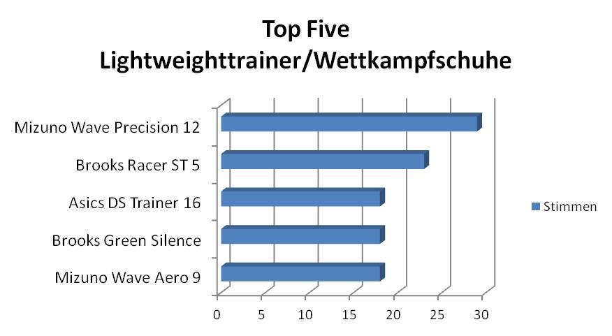 https://www.laufschuhkauf.de/news/Umfragen/top_five_wettkampfschuhe_2011.jpg