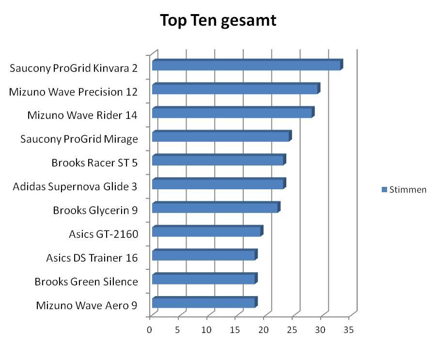 Wahl zum Laufschuh des Jahres 2011 Top Ten  (c) Laufschuhkauf.de