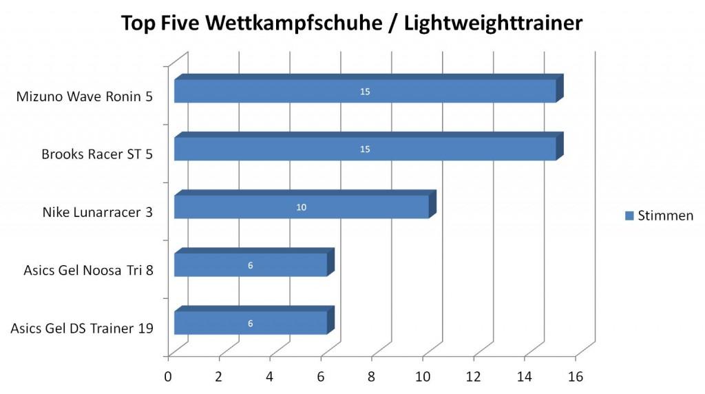 Top Five Lightweighttrainer / Wettkampfschuhe 2013  (c) Laufschuhkauf.de