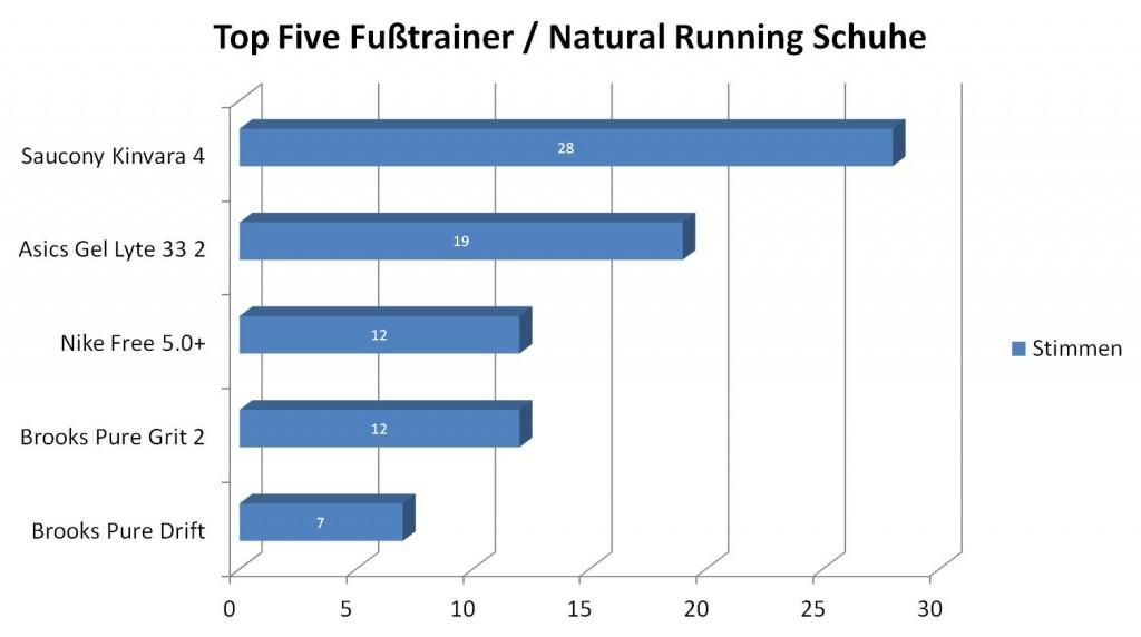 Top Five Natural Running Schuhe / Fußtrainer  (c) Laufschuhkauf.de