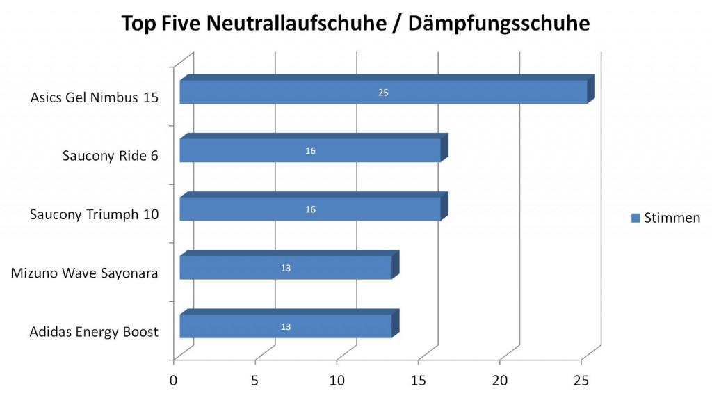 Top Five Neutrallaufschuhe 2013  (c) Laufschuhkauf.de