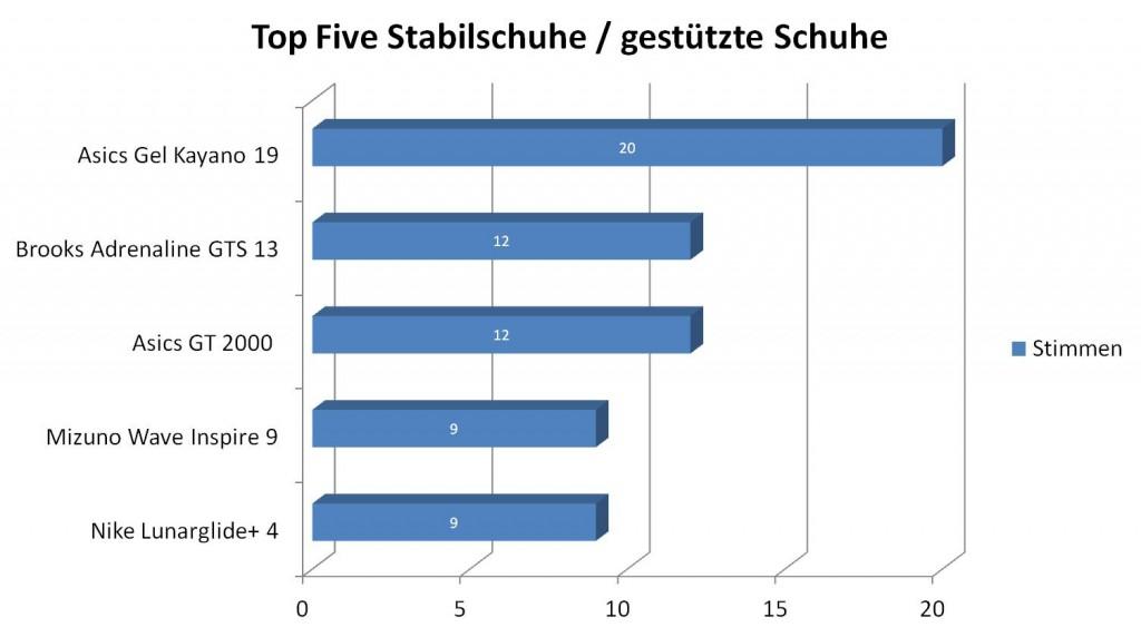 Top Five Stabilschuhe 2013  (c) Laufschuhkauf.de